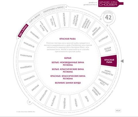 Дизайн винного сайта сети бутиков Grand Cru | Блог о вине