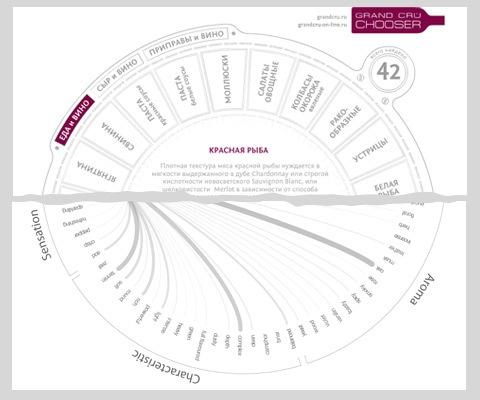 Дизайн винного сайта