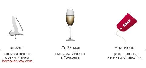 винные фьючерсы 2009: во что инвестировать | Блог о вине