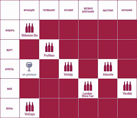 Винный туризм - Календарь международных винных выставок l Блог о вине Беаты и Алекса